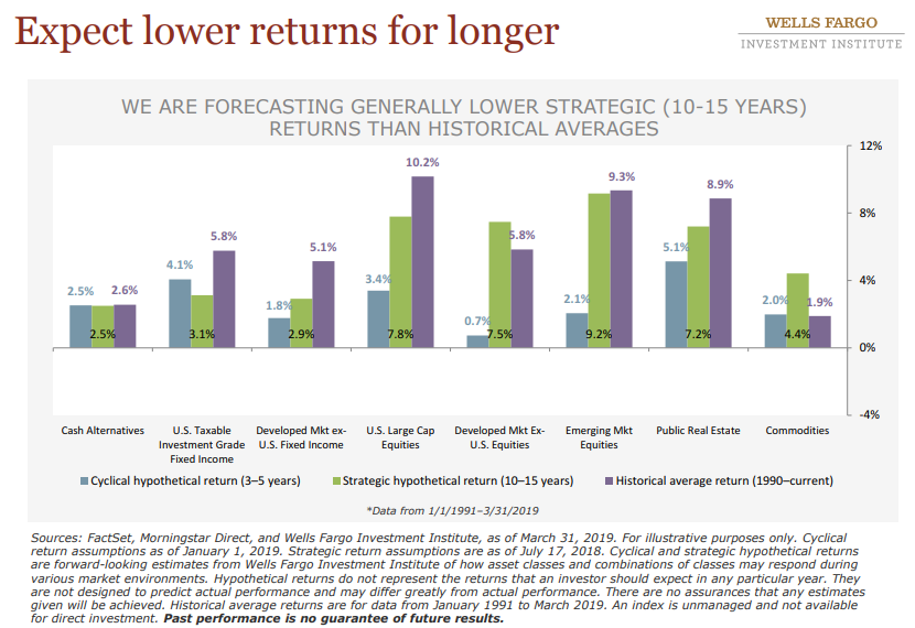 Expect lower returns for longer.png