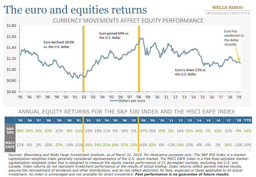 The euro and equities returns.png